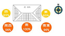 太陽光発電の良い設置方法