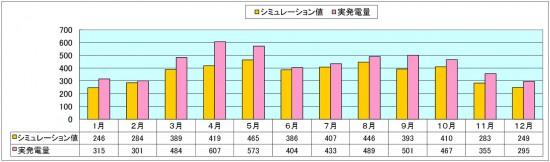 発電データグラフ